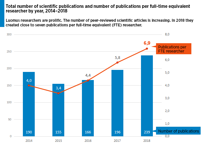 Luomus researchers are prolific. The number of peer-reviewed scientific articles is increasing. In 2017 they created close to seven publications per full-time equivalent researcher.